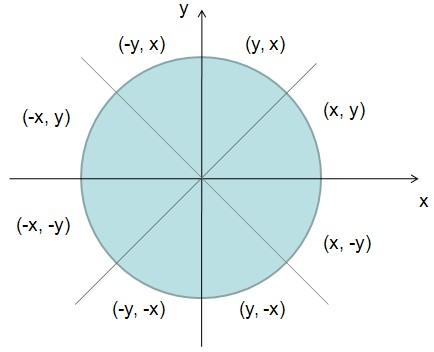 圆的八对称性