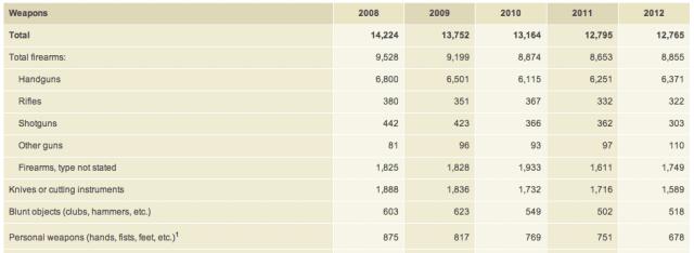 FBI stats 2012