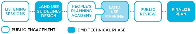 indianapolis development land use planning timeline