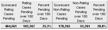 VA Score CardCases