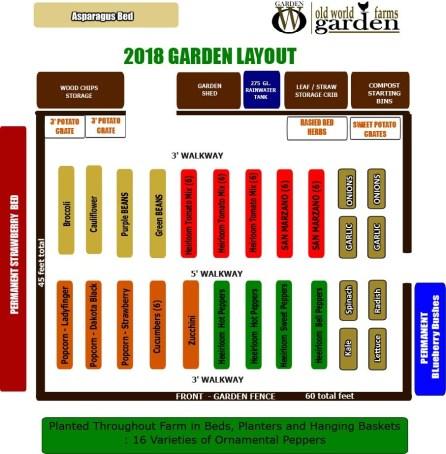2018 Garden Plan