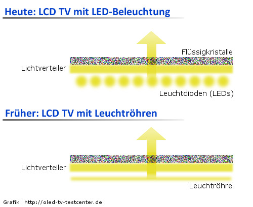 led tv lcd tv full array local dimming