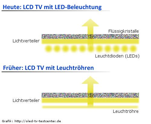 led tv lcd tv full array local dimming