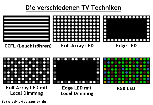 tv beleuchtungstechniken led backlight