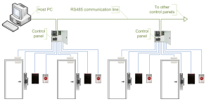 what-is-access-control