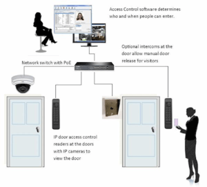 ‍Figure 1: IP Based Access Control System