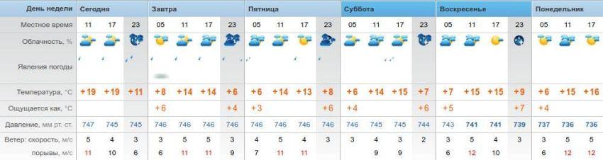 Погода в Тюмени, июнь, пятьдесят градусов по Фаренгейту