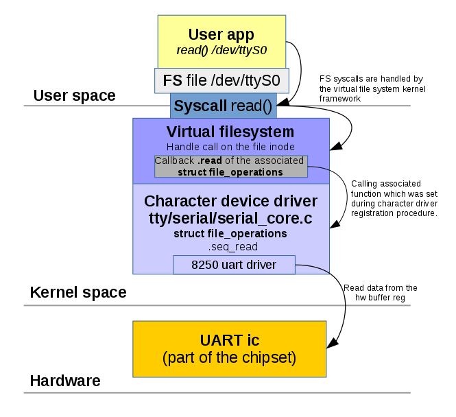 Simple Linux character device driver  - Oleg Kutkov personal blog
