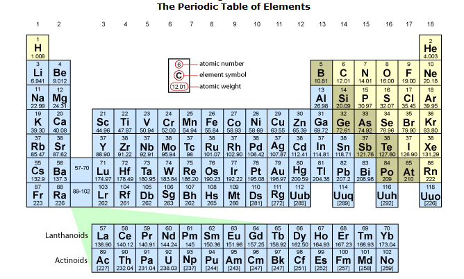 Periodic table of elements with atomic mass napma periodic table of elements the atomic m the periodic chart urtaz Image collections