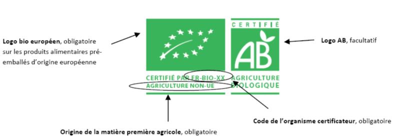 logos bio européen et français