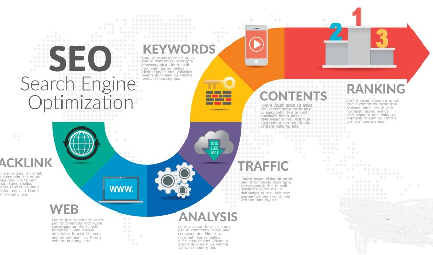 SEO Infographic - the steps that are needed