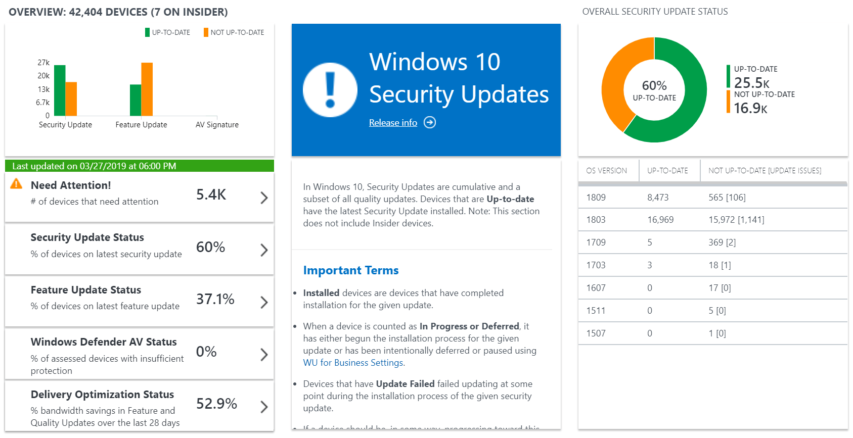 As an example, this guide. Windows Analytics Onboarding With Intune Modern It Cloud Workplace