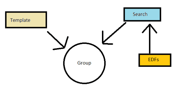 Labtech Groups