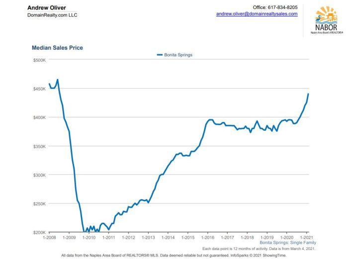 Bonita Springs home prices
