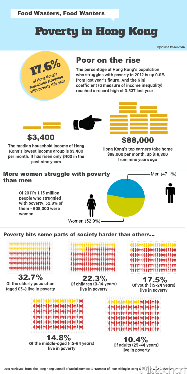 Infographic – Poverty in Hong Kong