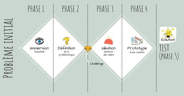Schema design thinking process