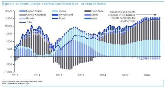 central-banks-projected