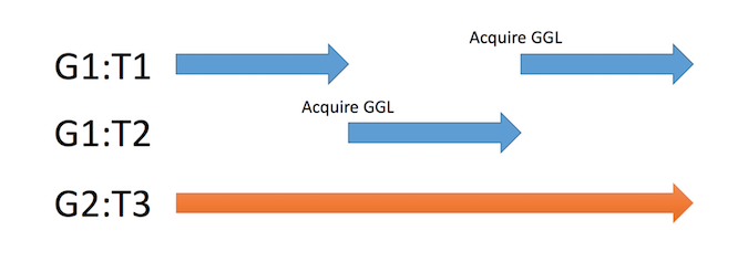 Illustration of thread concurrency within Guilds and between Guilds