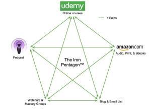 Le pentagone d'acier