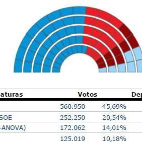 Maioría absoluta do PP, menos votos e máis deputados