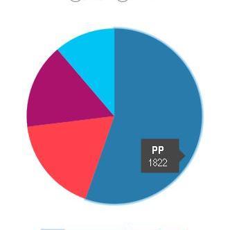 Cedeira, máis PP (51,60%)