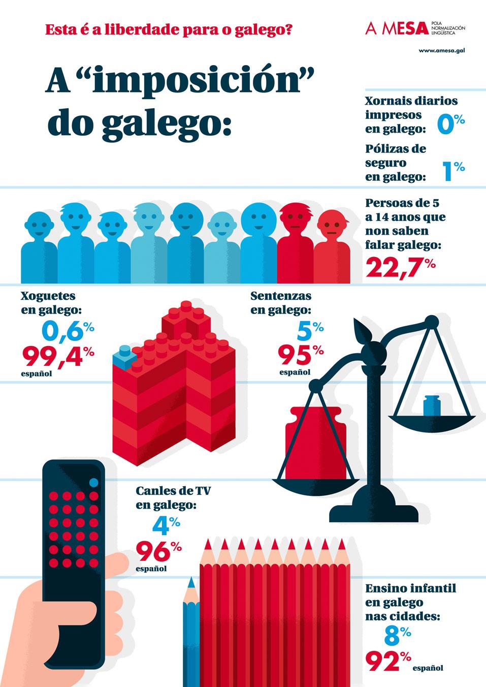 Esta é a liberdade para o galego?