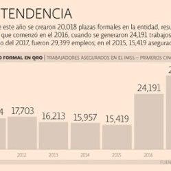 Meta de empleo formal en Qro, con 66.7% de avance