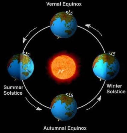 earth-sun-relations_2