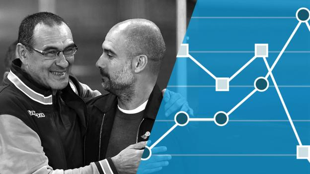 As Guardiola approaches footballing nirvana with Man City, Chelsea are still adapting to Sarri