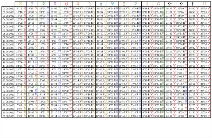 Ephemérides Table Août 2020