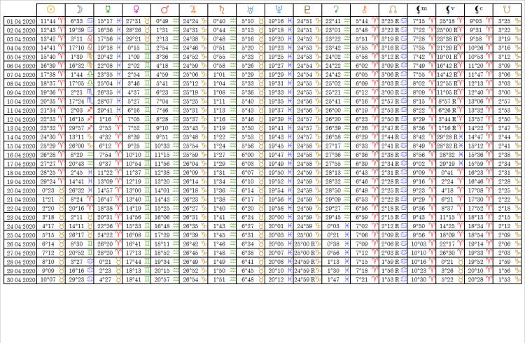 Ephemérides Table Avril 2020
