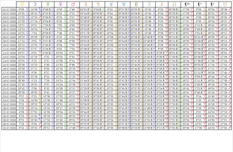 Ephemérides Table Juillet 2020