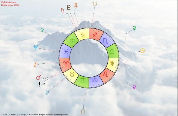 Ephemérides Zodiaque Septembre 2020