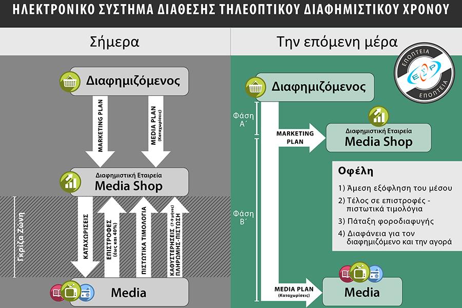 Ηλεκτρονικό σύστημα διάθεσης τηλεοπτικού διαφημιστικού χρόνου