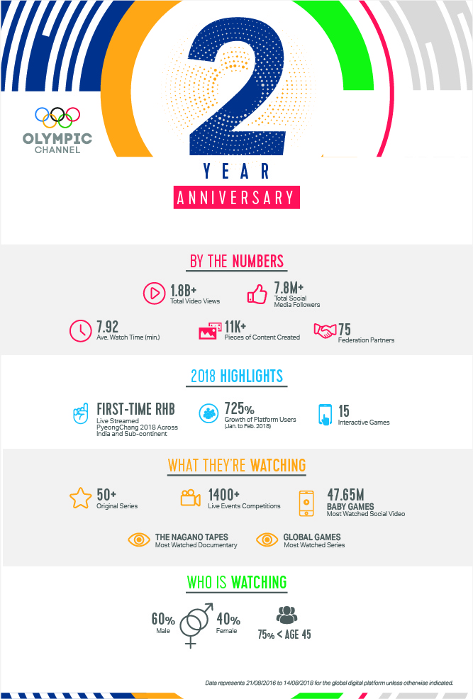 Infrographic 2 anniversary VERTICAL