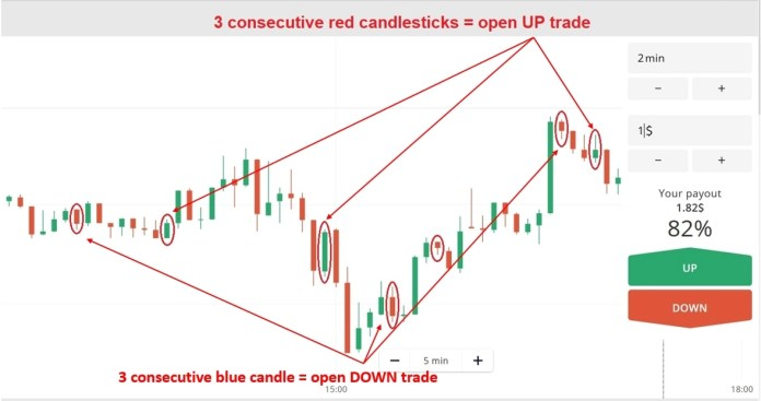 3 candlestick strategy at Olymp Trade