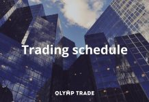 How to recognize the price manipulation of Olymp Trade platform