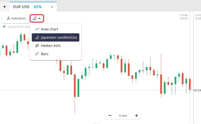 Charts that you should know when trading in Olymp Trade