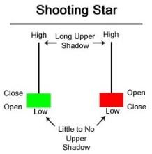 Candlestick Hammer dan Shooting Star terbalik