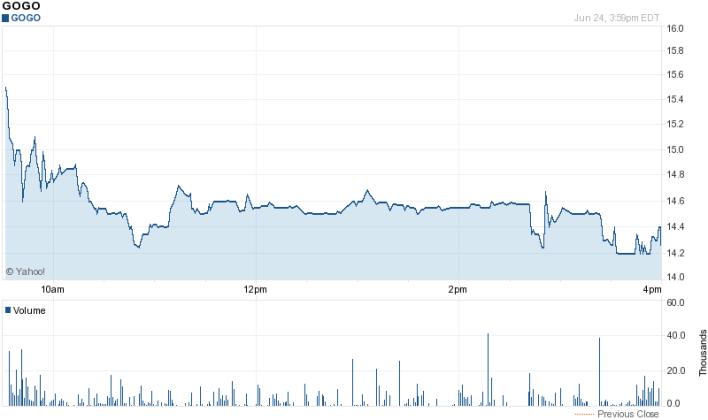 Yahoo Finance, June 24