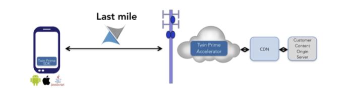 TwinPrime1