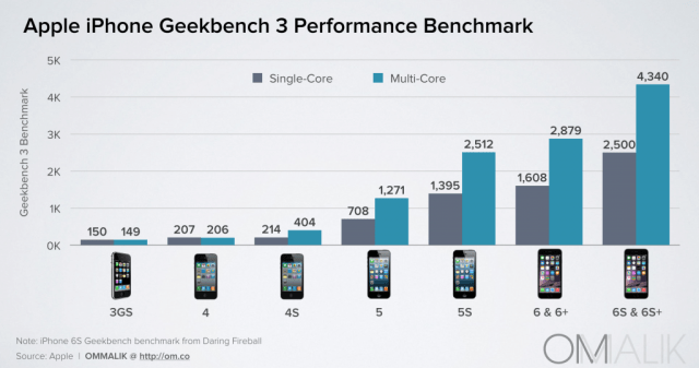 iPhone_Performance
