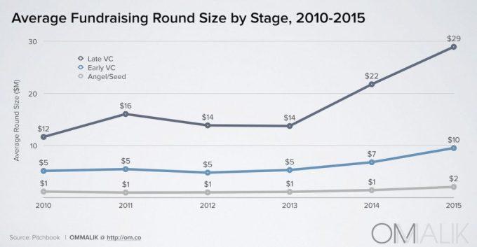 3_Avg Fundraising Size