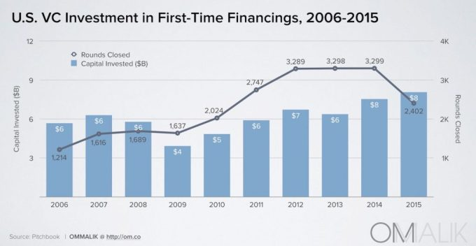 4_First VC Financings