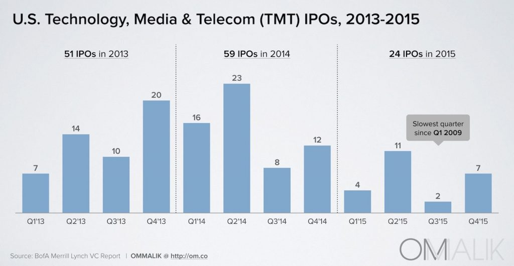 7_TMT IPOs