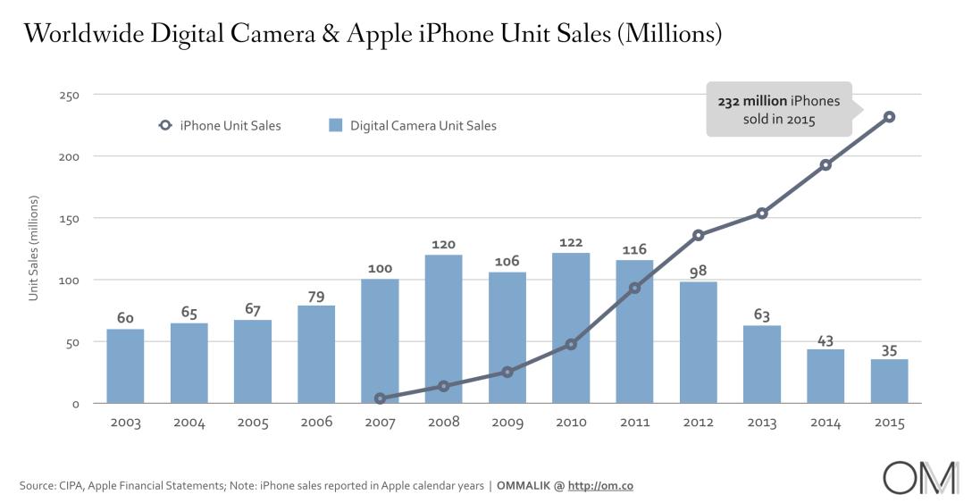 camera-iphone-sales