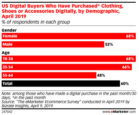 Is Online Shopping AR's Killer App?