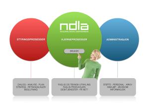 Virksomhetsmodell NDLA