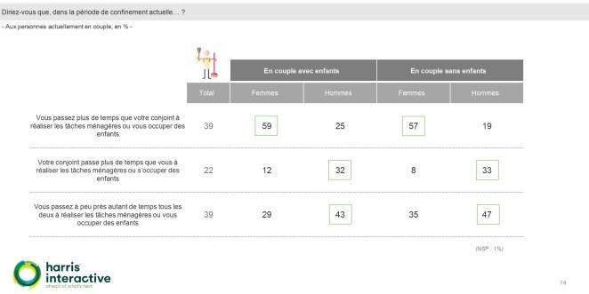Schéma représentatif des inégalités femmes-hommes au sein du foyer pendant le confinement. Par Harris Interactive.