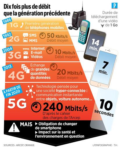 L'amélioration du débit grâce à la 5G selon l'ARCEP.